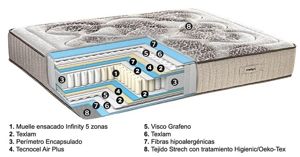 Composición colchón Visco Grafeno Everest de Relax