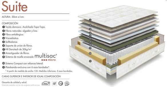 Composición del colchón Suite de Sonpura