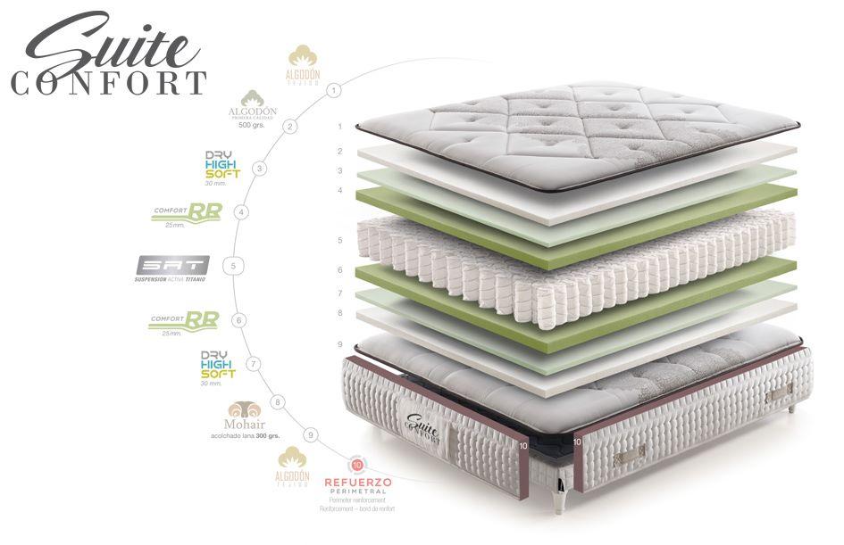 Reseñas del colchón Suite Confort de Colchones.es