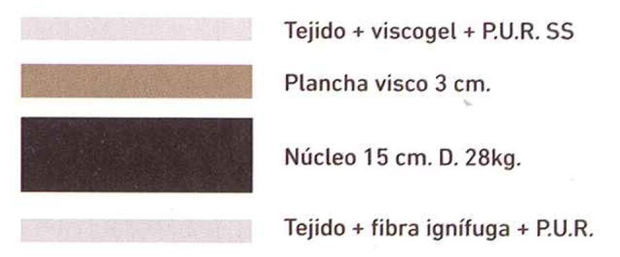 composición colchón Visco 3cm de Colchones.es