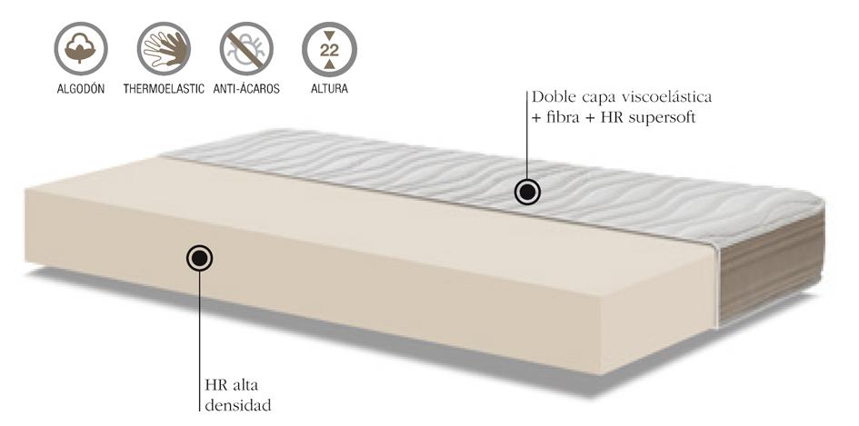 Características y componentes del del colchón y colchoneta Chido de Colchones.es