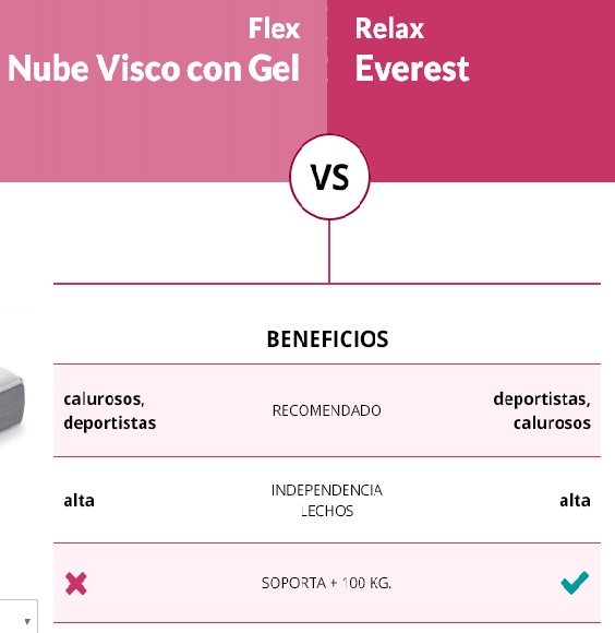 Colchón Nube Visco Flex comparado con Everest Relax
