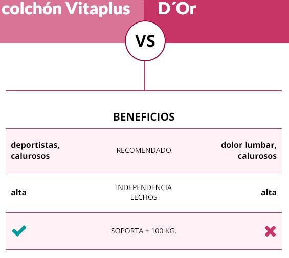 El Relax Vitaplus comparado con el colchón D´Or de Colchones.es