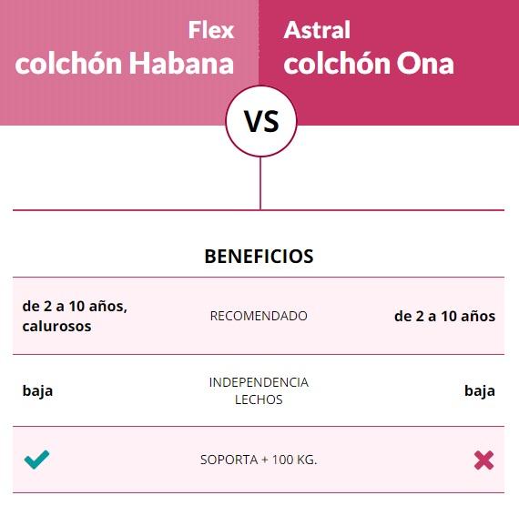 Colchon Habana de Flex comparado con Ona de Colchones.es (Astral)