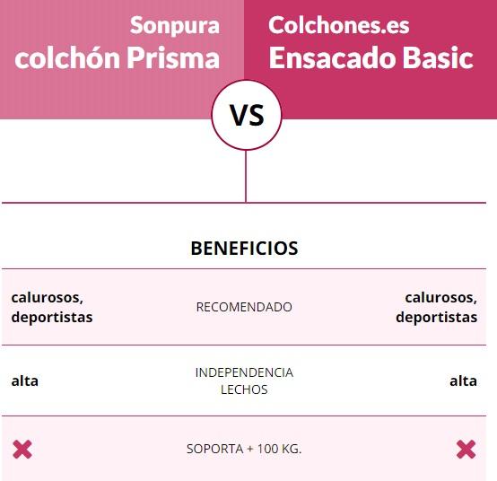 Colchón Prisma Sonpura comparado con Basic Colchones.es