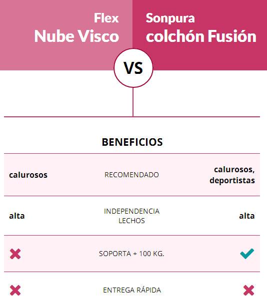 Beneficios Nube Visco Flex comparado con Fusión