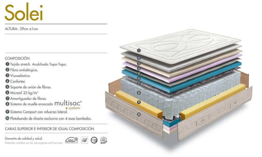 Composición del colchón Solei de Sonpura