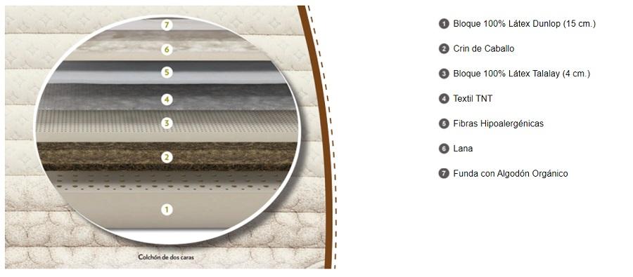 Composición del colchón Natur Talalay articulado