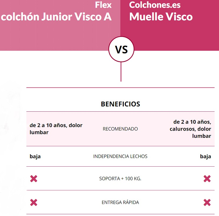 Colchón Junior Visco A de Flex comparado con Muelle Visco de Colchones.es