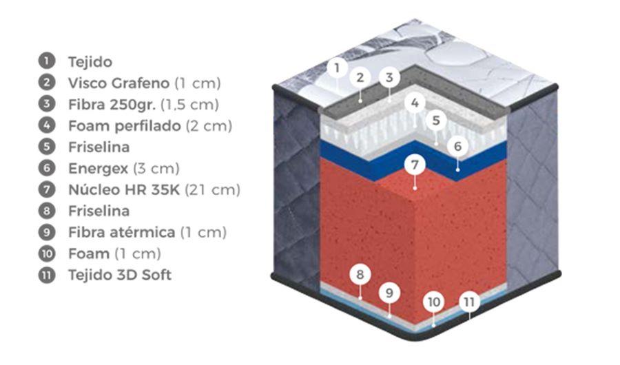 Composición del colchón Cool Graph de Colchones.es