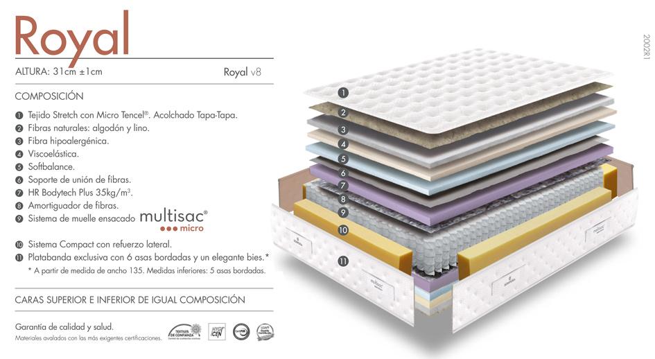 composición del colchón Royal de Sonpura