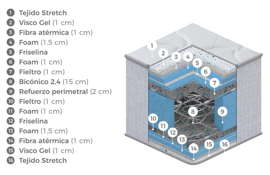 Composición del colchón Kapok de Colchones.es