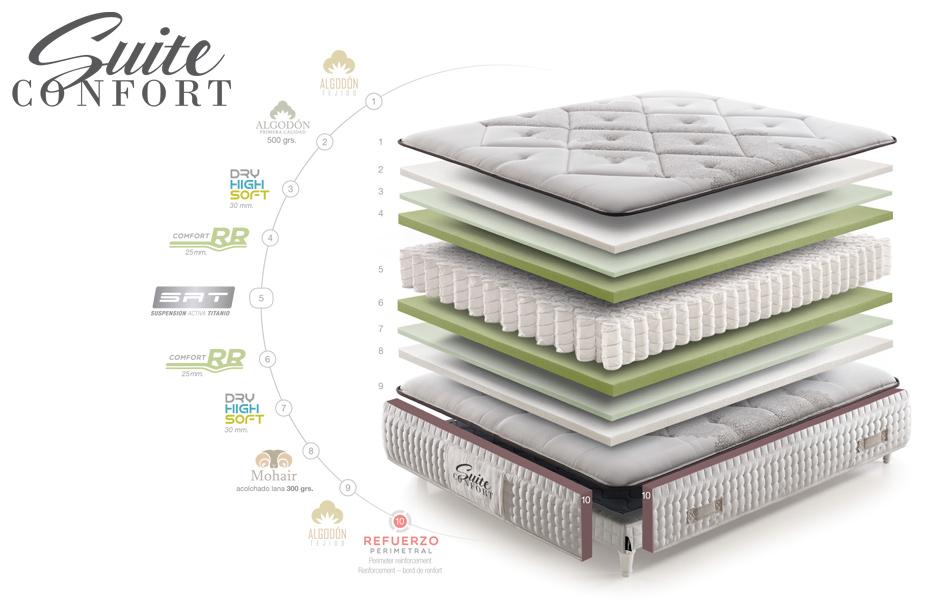 Composición del colchón Suite Confort