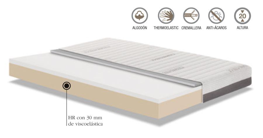 Composición del colchón Viscotérmico 3 de Colchones.es