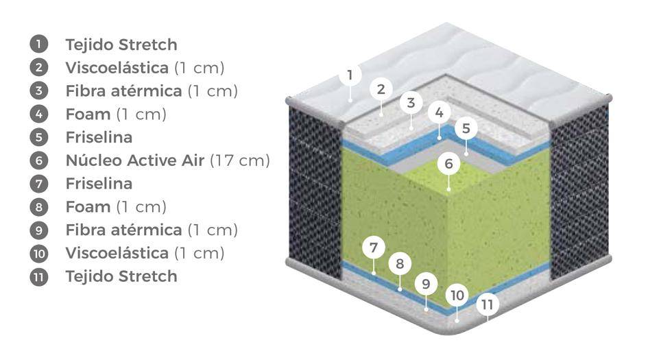 Composición del colchón Active Visco de Colchones.es