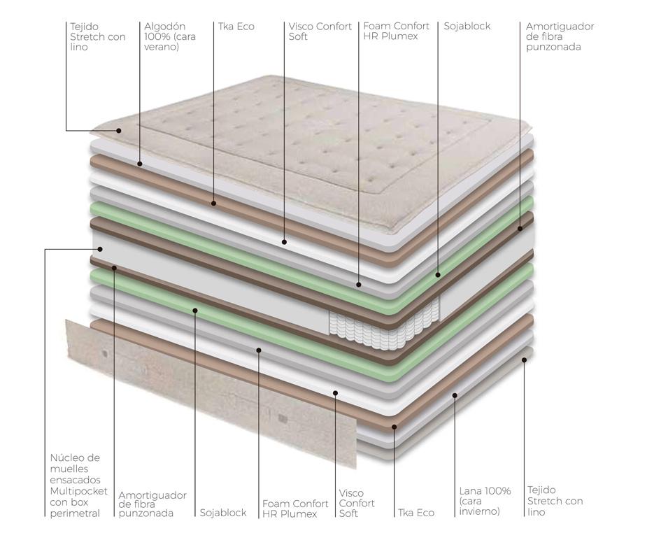 Composición colchón Linus Multipocket Astral