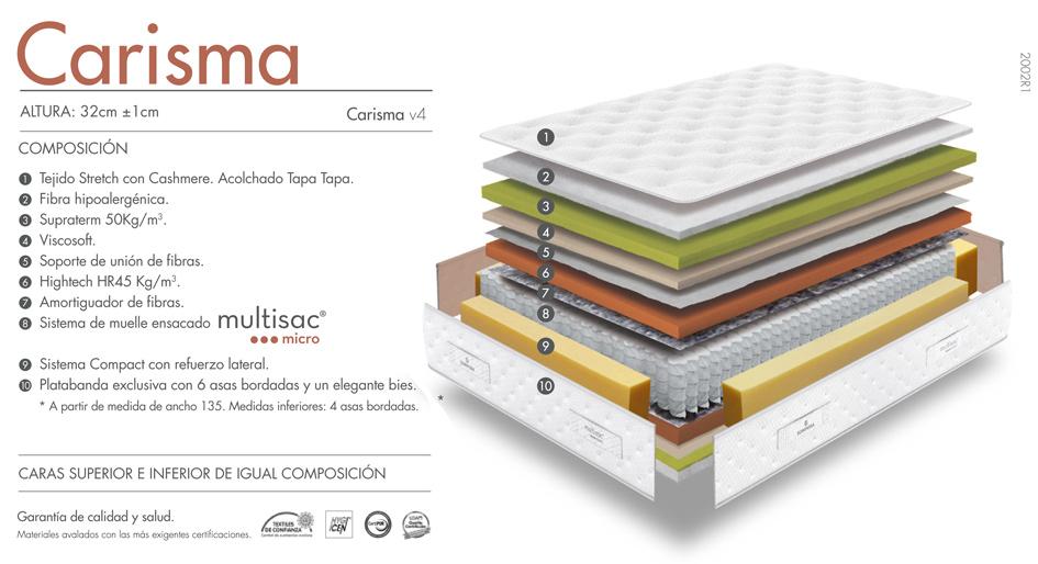 Composición del colchón Carisma de Sonpura