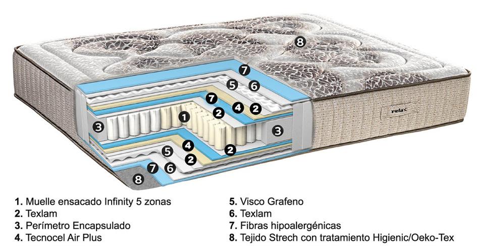 Composición del colchón Everest de Relax