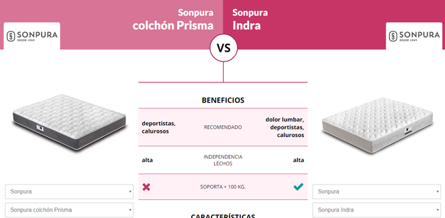 Comparativa de Colchones   Blog Comparador en el que se compara un