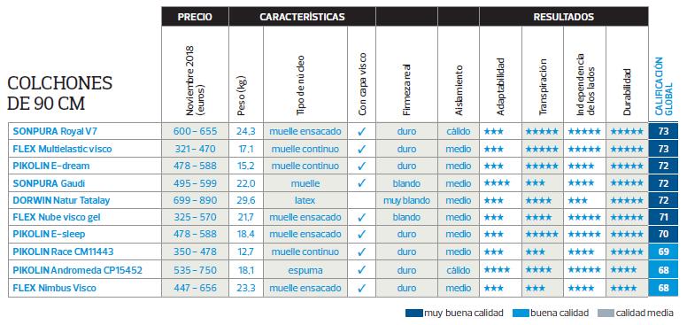 mejores colchones OCU 2019 en Colchones.es