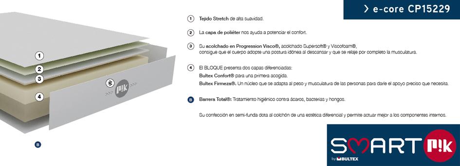 Ventajas E-Core Smart Pik (Pikolín)