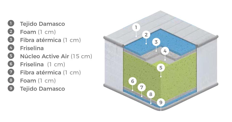 Ventajas colchoneta Active Air