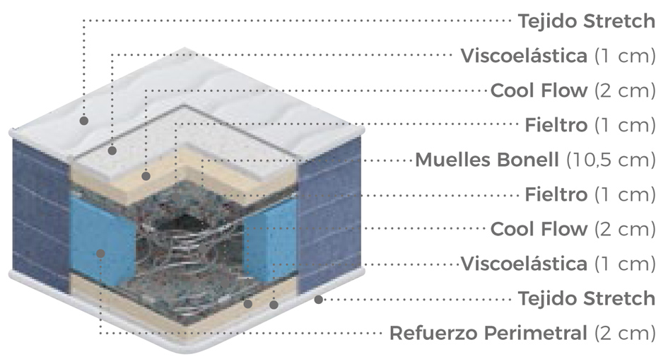 Ventajas Colchoneta Muelle Fresco
