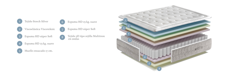 Ventajas colchón Confortopper