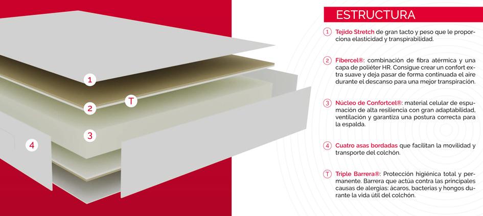 Ventajas colchón Elan CP17913