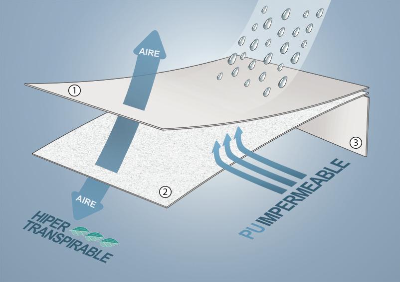 Ventajas protector Tencel impermeable y transpirable pp03