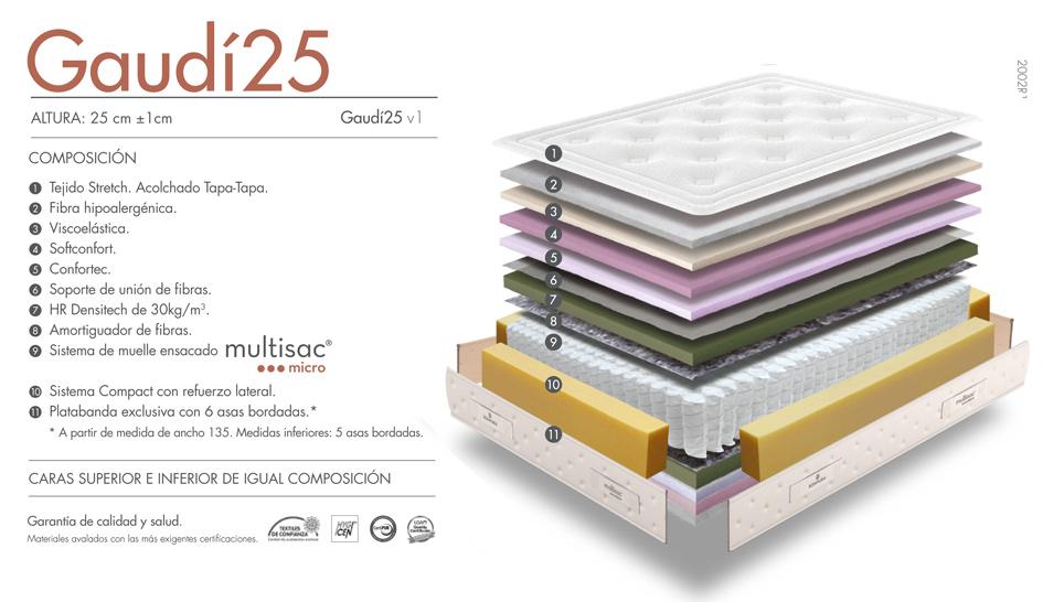 Ventajas colchón Gaudí 25 y 30 cm.