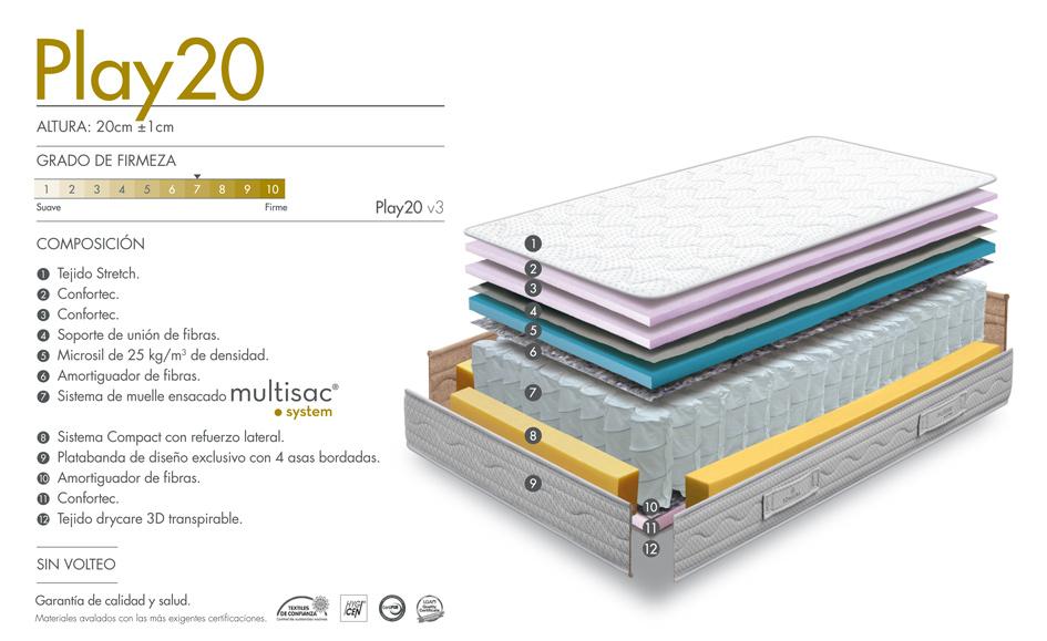 Ventajas colchón Play 20 y 23 cm.