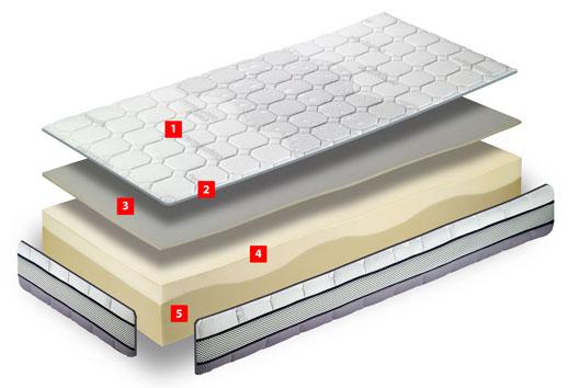 Ventajas Pack colchón TermoTech + somier Titanium