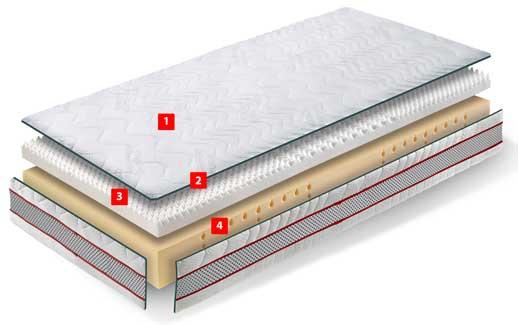 Ventajas Pack colchón Visco Plus RR + somier Kronos