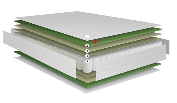 Ventajas colchón Sensium