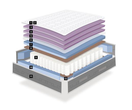 Ventajas colchón Prisma