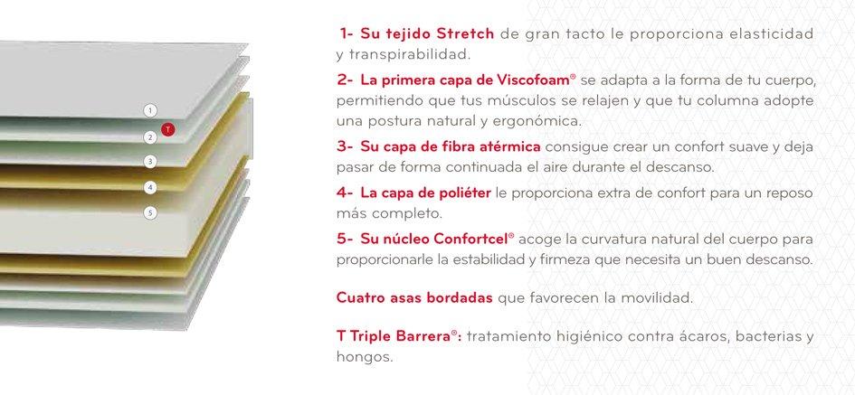 Ventajas Hechizo Compact