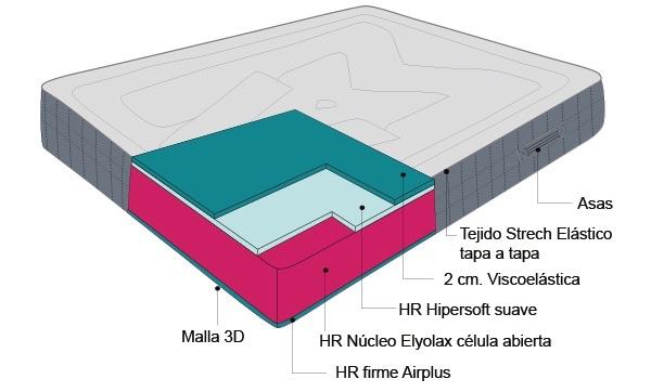 Qué es una base tapizada y diferencia del resto de bases