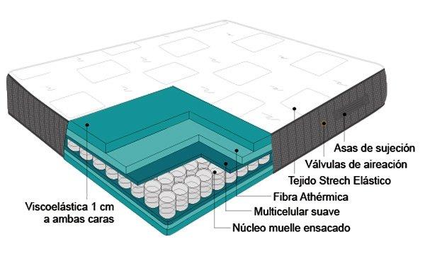 Ventajas colchón New Paladium