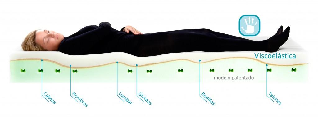 Fibromialgia o fatiga cr nica y el colch n m s adecuado - Colchones para la espalda ...