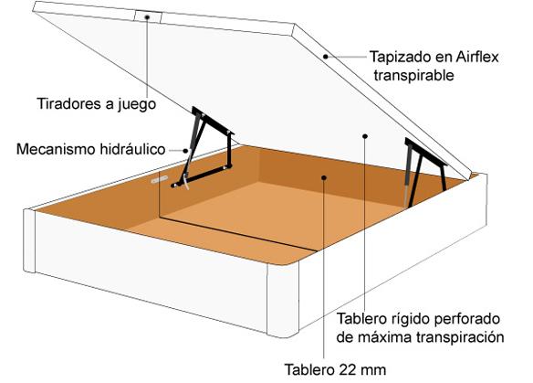 tipos de bases para colchón