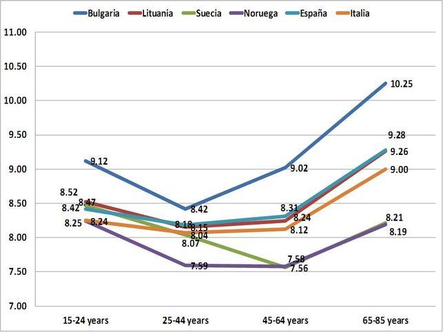 Grafico que muestra la diferencia de tiempo diario de horas sueño a diferentes edades