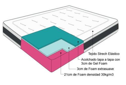 composicion-gel-system