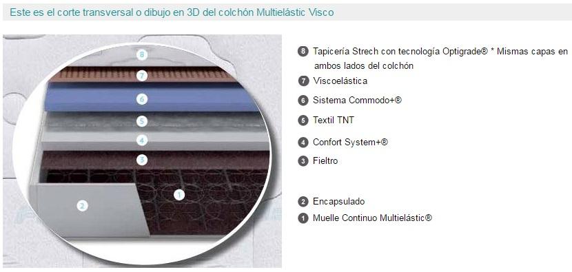 colchón Multielástic Visco de Flex 3d