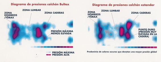 presiones-colchon-bultex. Fuente: http://www.pikolin.com/