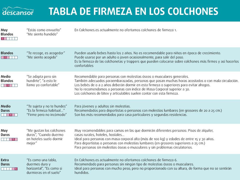 Tabla de firmeza de Colchones.es