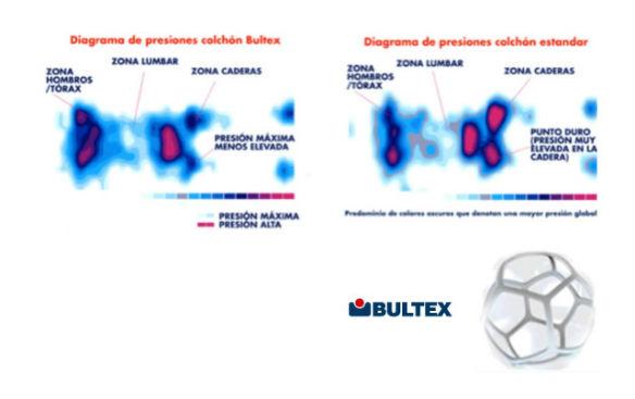 colchones Airvex y Bultex