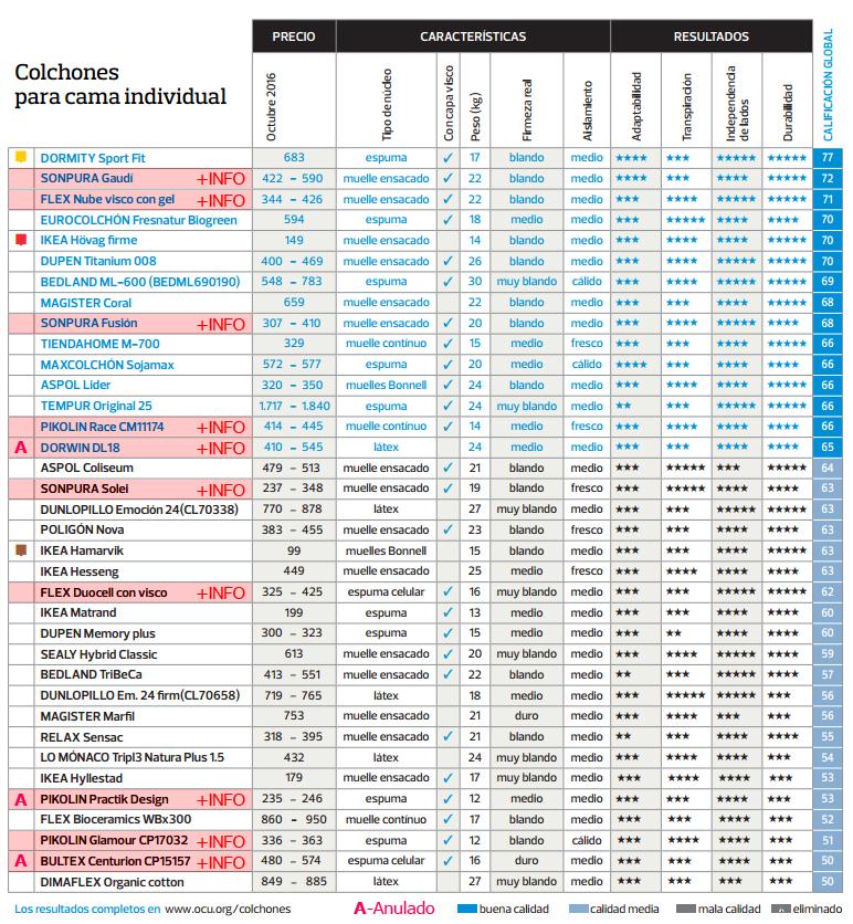 Mejores Según Colchones La Colchones es En 2017Cómpralos Ocu D2YHIWE9