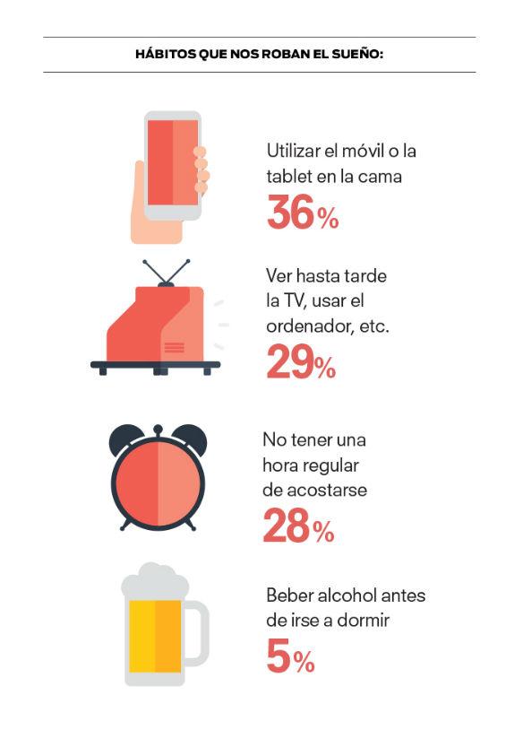 hábitos de sueño de los españoles