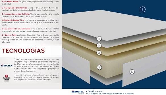 Composición del nuevo colchón Compás Bultex Pikolin